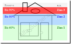 annuit tendarlehen eine anschauliche darstellung mit beispiel. Black Bedroom Furniture Sets. Home Design Ideas
