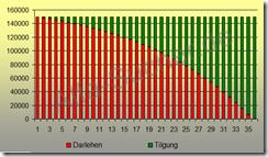 Annuitätendarlehen Beispiel mit Ergebnis aus einem Annuitätenrechner